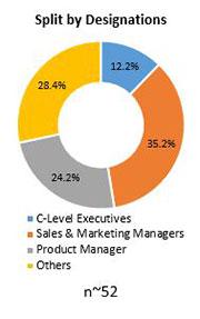 Primary Interview Splits global fire extinguishers market designations