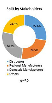Primary Interview Splits global fire extinguishers market stakeholders