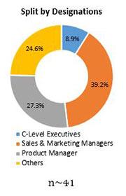 Primary Interview Splits global malt ingredients market designations
