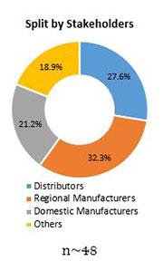 Primary Interview Splits global malt ingredients market stakeholders
