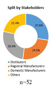Primary Interview Splits global motorcycle suspension system market stakeholders