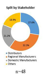 Primary Interview Splits global soluble fiber market stakeholders