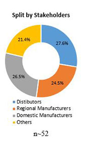 Primary Interview Splits global technical textiles market stakeholders