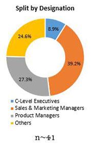 Primary Interview Splits gluconolactone market designation