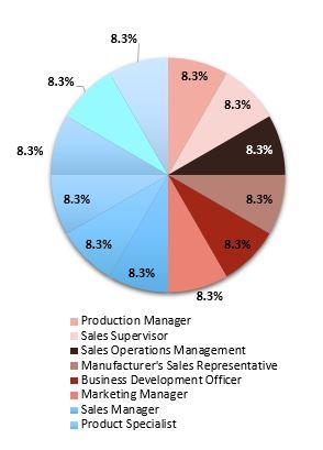 Primary Interview Splits heat pump market synopsis