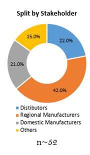 Primary Interview Splits high barrier packaging films for pharmaceuticals market stakeholder