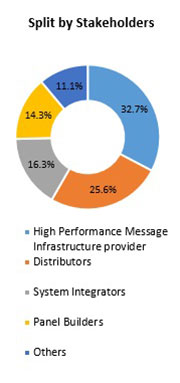 Primary Interview Splits high performance message infrastructure market stakeholders
