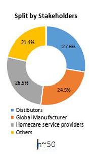 Primary Interview Splits home healthcare market stakeholder