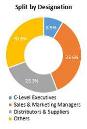 Primary Interview Splits hyper converged systems market designation