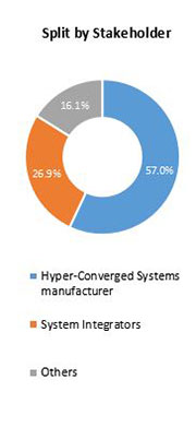 Primary Interview Splits hyper converged systems market stakeholder