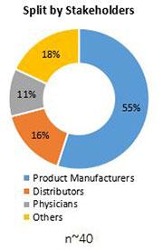 Primary Interview Splits ibuprofen api market stakeholder