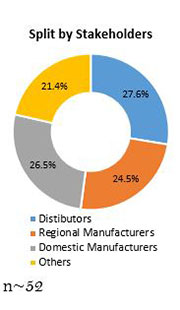 Primary Interview Splits industrial robotics market split by stakeholders