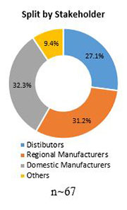 Primary Interview Splits insulated coolers market stakeholders