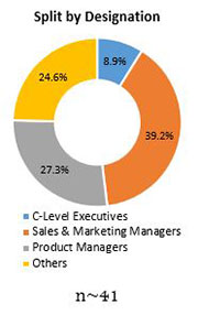 Primary Interview Splits integrated food ingredients market designation