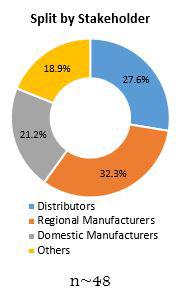 Primary Interview Splits integrated food ingredients market stakeholders