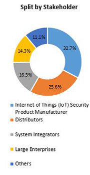 Primary Interview Splits internet of things security product market stakeholder