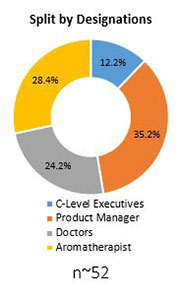 Primary Interview Splits iv pole market designation