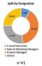 Primary Interview Splits l carnitine market designation