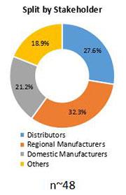 Primary Interview Splits l carnitine market stakeholder
