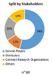 Primary Interview Splits laboratory information systems market stakeholder