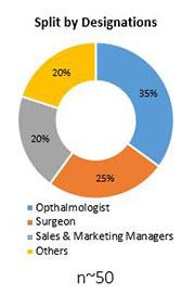 Primary Interview Splits lacrimal duct stent tube market designations