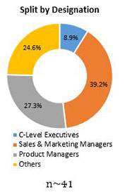 Primary Interview Splits lactoferrin market by designation