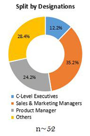 Primary Interview Splits laminating adhesives market designation