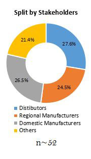 Primary Interview Splits laminating adhesives market stakeholder