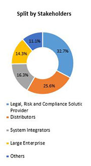 Primary Interview Splits legal risk and comliance solutions market stakeholders