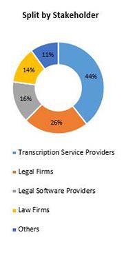 Primary Interview Splits legal transcription market stakeholders