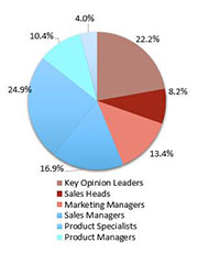 Primary Interview Splits liquid capsule filling machines market synopsis