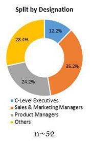 Primary Interview Splits loader bucket attachments market designation