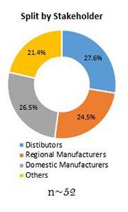 Primary Interview Splits loader bucket attachments market stakeholder