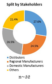 Primary Interview Splits marine fuel injection system market stakeholders