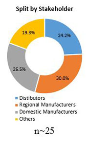 Primary Interview Splits mass finishing consumables market stakeholders