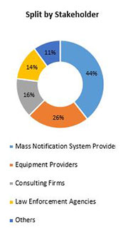 Primary Interview Splits mass notification systems market stakeholder