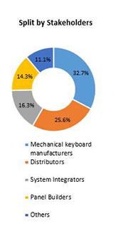 Primary Interview Splits mechanical keyboard market stakeholders