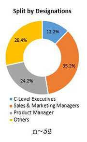 Primary Interview Splits mechanical performance tuning components market designation