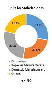 Primary Interview Splits mechanical performance tuning components market stakeholder