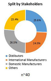 Primary Interview Splits medical protective equipment market stakeholder