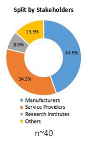 Primary Interview Splits medical ventilators market stakeholder