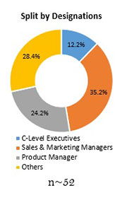 Primary Interview Splits medium voltage transformer market designations