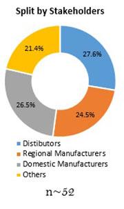 Primary Interview Splits medium voltage transformer market stakeholders