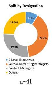 Primary Interview Splits mezcal market designation