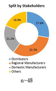 Primary Interview Splits mezcal market stakeholders