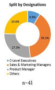 Primary Interview Splits modified starch market designations