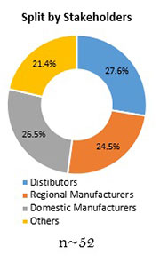 Primary Interview Splits motion control software in robotics market synopsis 2