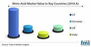 Primary Interview Splits nitric acid market value in key countries