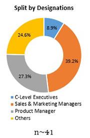 Primary Interview Splits non dairy creamer market designatios