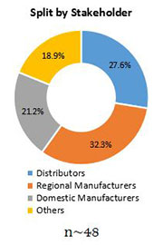 Primary Interview Splits non thermal pasteurization market stakeholder